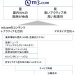 徹底分析エムスリー第3回:「m3.com」とは。知られざる最強の医療ポータルを分析する