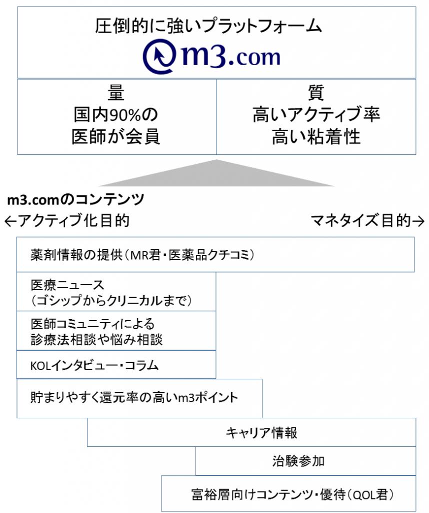 最強の医療ポータルm3.comまとめ