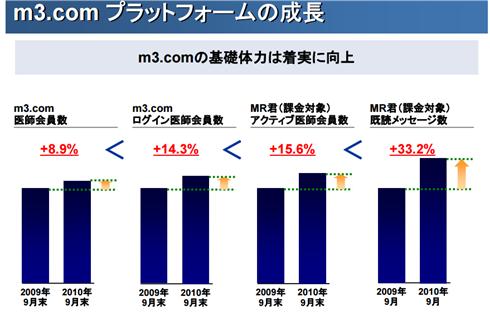 m3.comのプラットフォーム成長