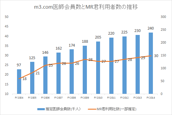 m3.com医師会員数とMR君利用社数の推移