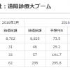 医療介護ヘルスケアITの時価総額(2016年4月版):メディカルシステムネットワークが日本郵便との提携で連騰