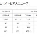 医療介護ヘルスケアITの時価総額(2016年6月版): メドピアにDeNA元会長、楽天元副社長らが参画