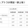 医療介護ヘルスケアITの時価総額(2016年7月版): アトラが東証一部上場!