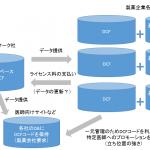 【考察】日本アルトマーク社が進める医師の共通DB、DCFコードについて考える(Part1)