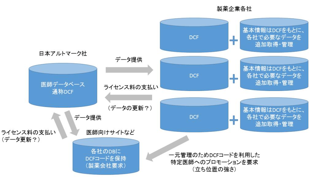 アルトマーク社の共通DBの構造