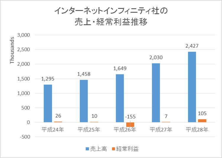 インターネットインフィニティー社の売上と経常利益推移