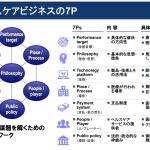 医療介護ヘルスケアIT時価総額ウォッチ(2018年5月版):エムスリー流ヘルスケアビジネスの7Pとは?