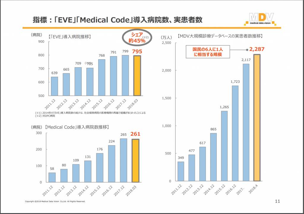 MDV EVE、Medical Code導入件数