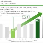 医療介護ヘルスケアIT時価総額ウォッチ(2018年8月版): m3がワイズ社、新日本科学SMO買収!そしてメドピアの遠隔相談が業界初黒字化か?!