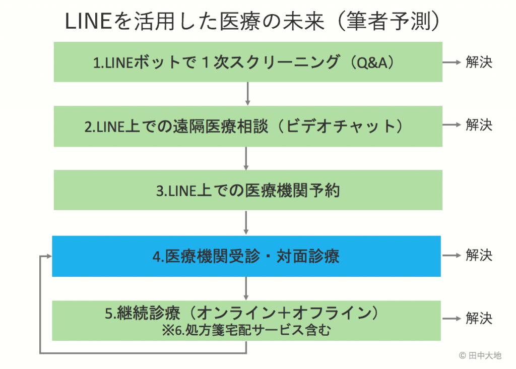 LINEヘルスケアの戦略