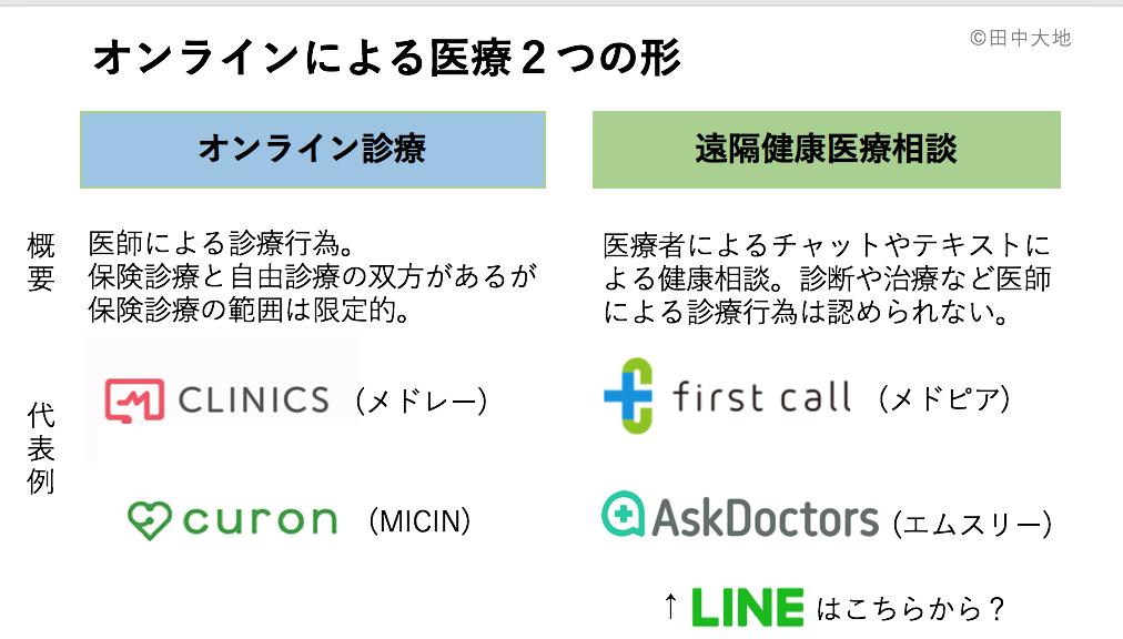 オンライン診療と遠隔健康医療相談の違い