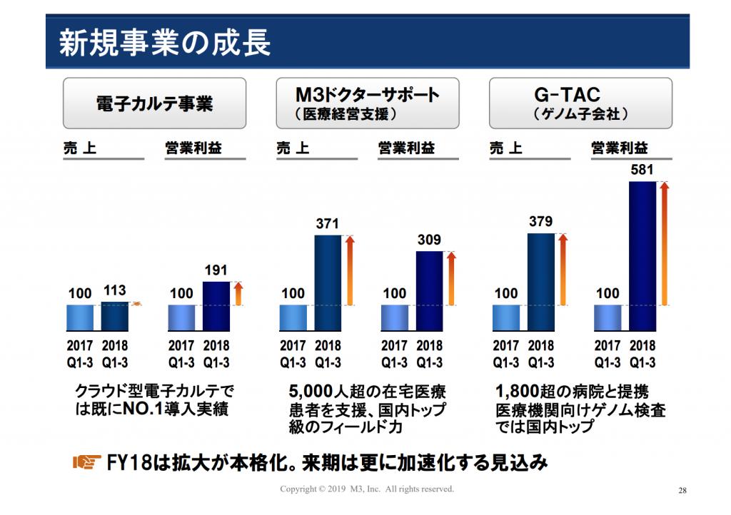 エムスリーデジカル、M3DS、G-TAC