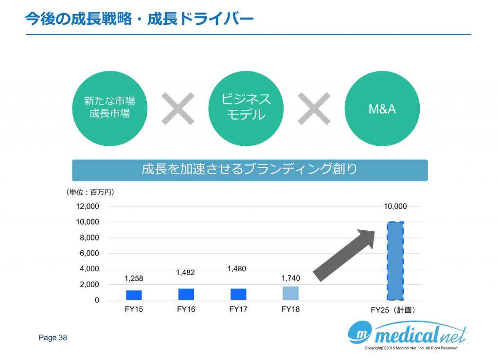 メディカルネット100億円の道