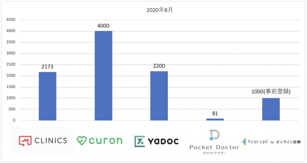 オンライン診療システム導入件数(2020年8月)