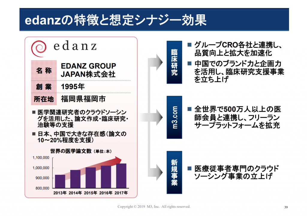 EDANZ Group Japan買収