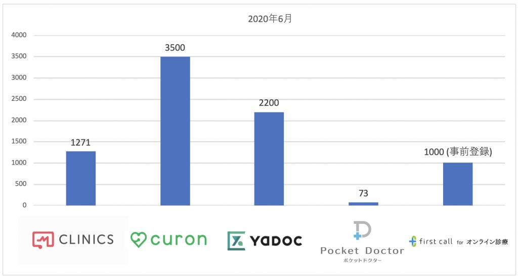 オンライン診療システム導入件数(2020年6月)