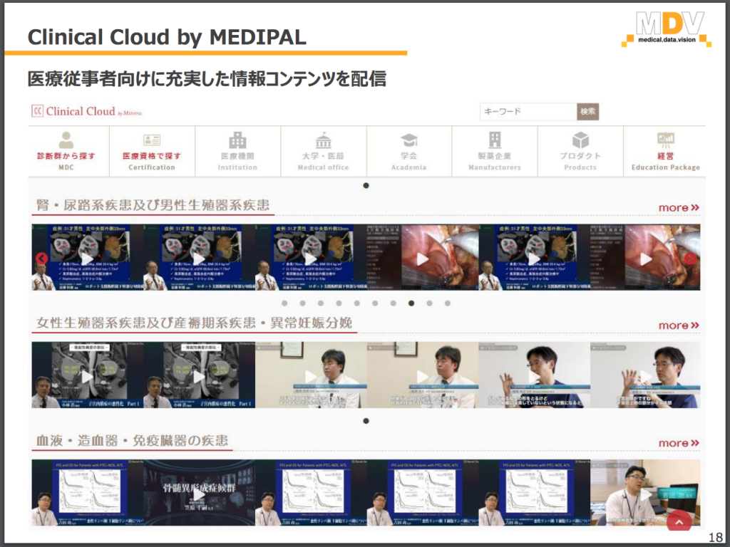 Clinical Cloud