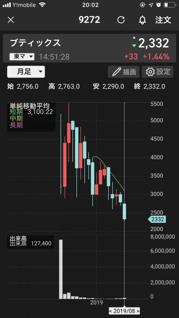 ブティックス株価推移