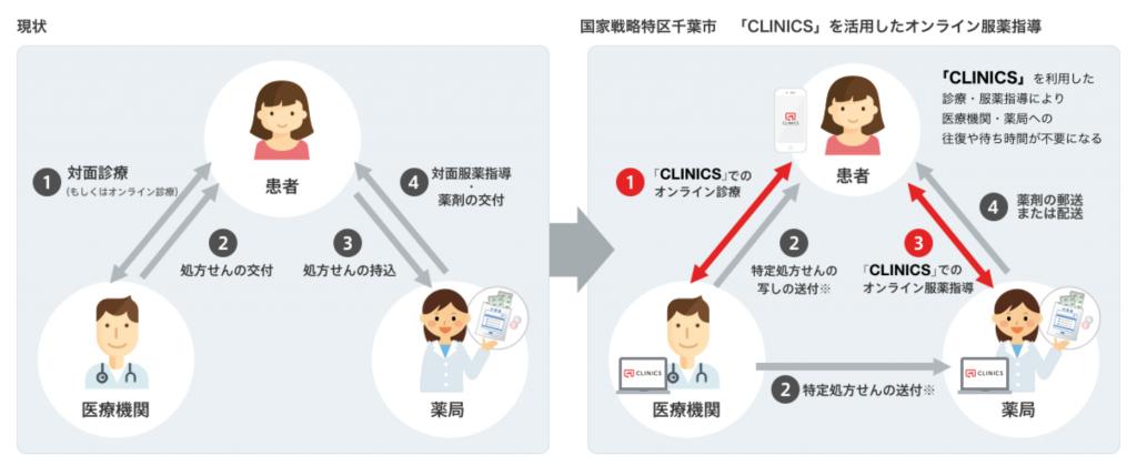 CLINICSオンライン服薬指導