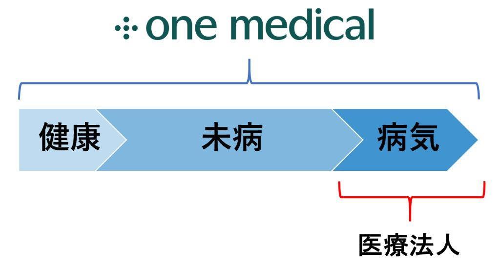 One Medical_2